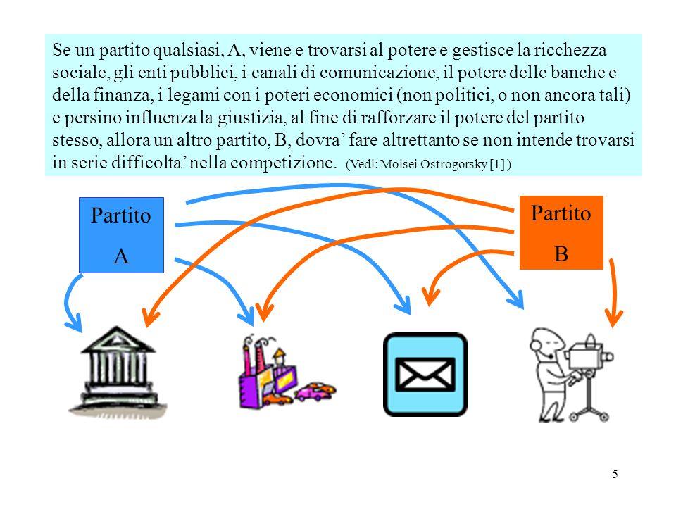 Se un partito qualsiasi, A, viene e trovarsi al potere e gestisce la ricchezza sociale, gli enti pubblici, i canali di comunicazione, il potere delle banche e della finanza, i legami con i poteri economici (non politici, o non ancora tali) e persino influenza la giustizia, al fine di rafforzare il potere del partito stesso, allora un altro partito, B, dovra' fare altrettanto se non intende trovarsi in serie difficolta' nella competizione. (Vedi: Moisei Ostrogorsky [1] )